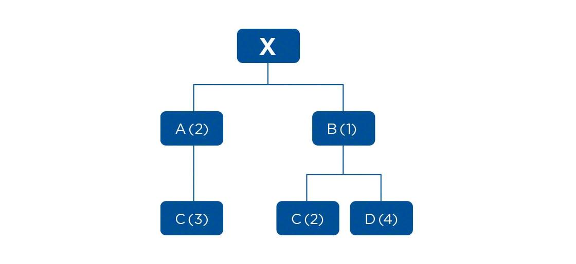 Przykładowe planowanie zapotrzebowania materiałowego (MRP)
