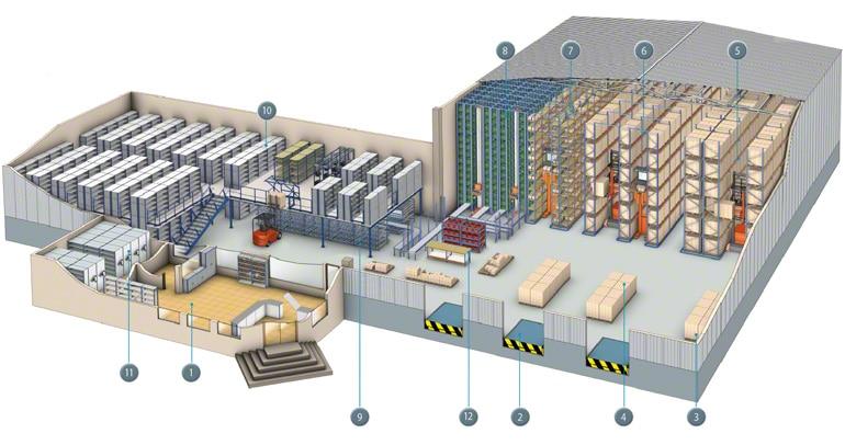 Ilustracja magazynu podzielonego na sektory zgodnie z procedurą pracy i typem przechowywanego produktu.
