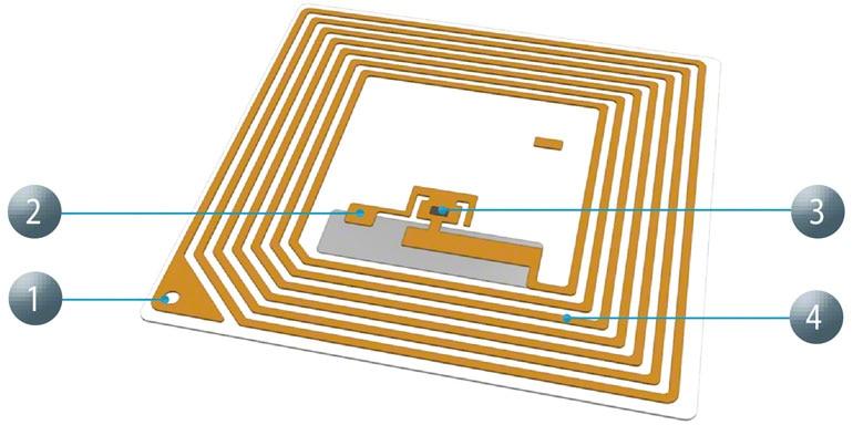 Wielką zaletą systemu kodowania RFID jest duża szybkość odczytu.