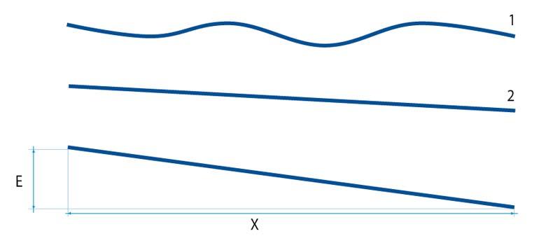 Wykres ilustrujący różnicę między wypoziomowaniem a płaskością nawierzchni magazynu