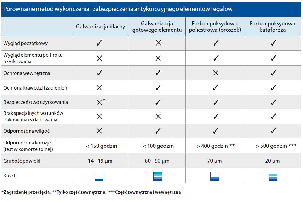 Porównanie metod wykończenia i zabezpieczenia antykorozyjnego elementów regałów
