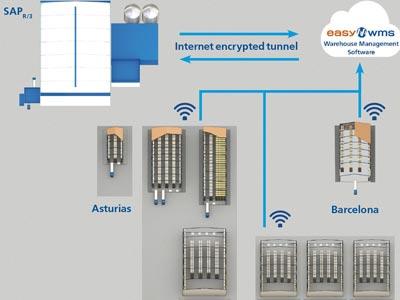 Sieć logistyczna firmy Casintra: struktura multimagazyn i multiklient zarządzana przez Easy WMS