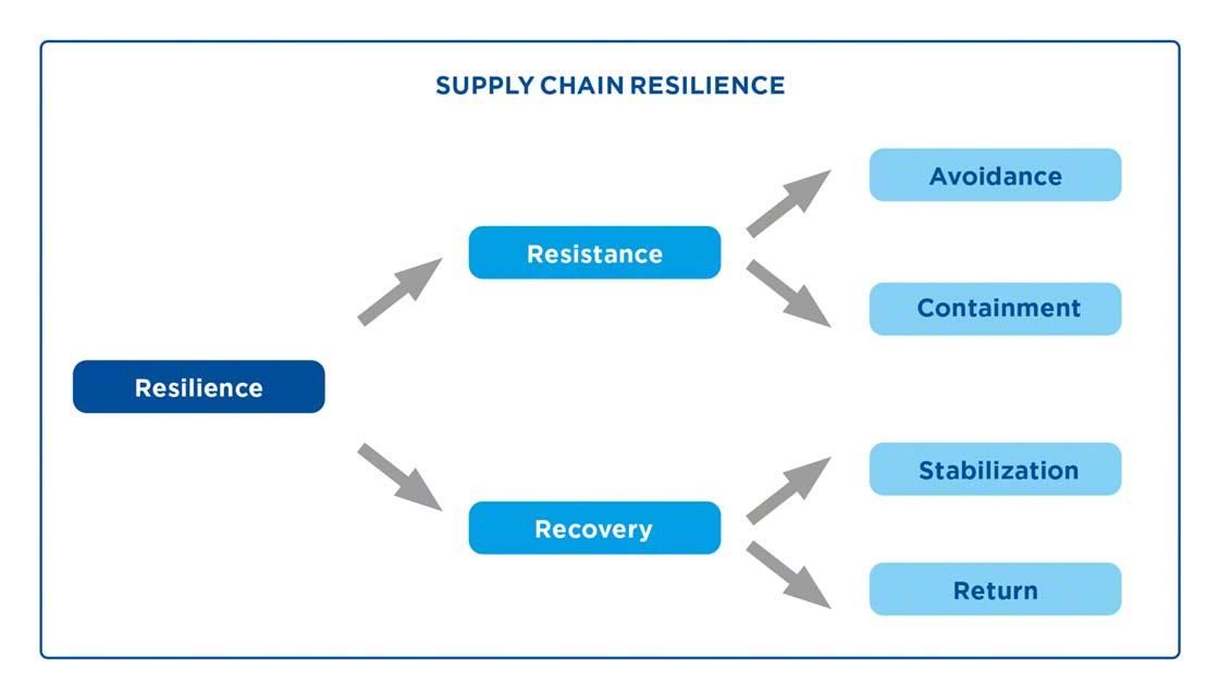 La resiliencia de una cadena de suministro depende de su capacidad de resistencia y de recuperación