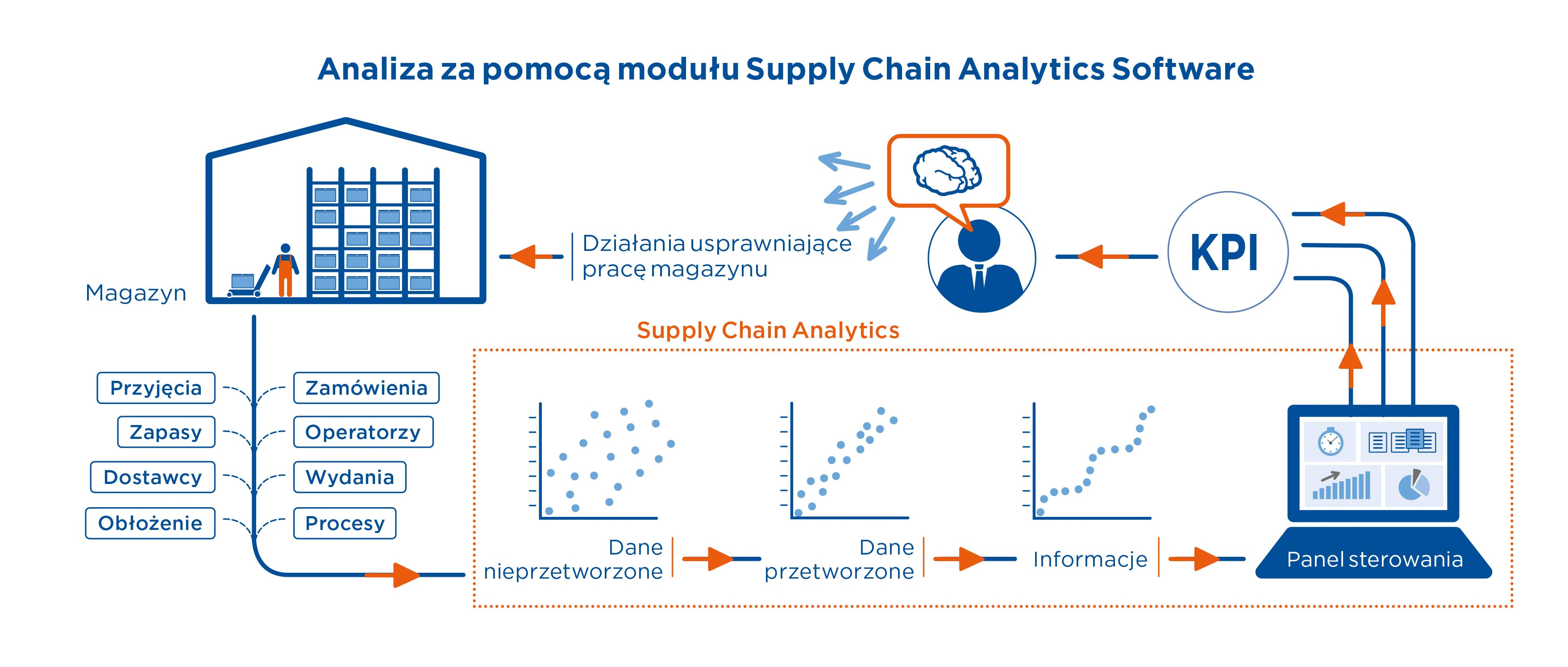 Analiza za pomocą modułu Supply Chain Analytics Software